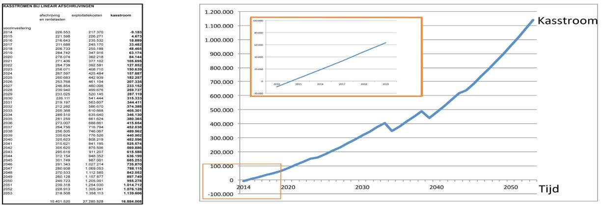 Abbildung 2. Business Case aus Sicht des Cashflows. Quelle: BBN Adviseurs & C2C ExpoLAB